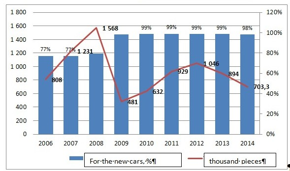 Figure_42_Car_Import_Data_ 2006_2014