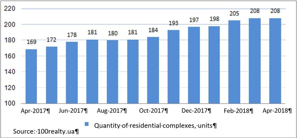 Real estate market overview June 2018_1