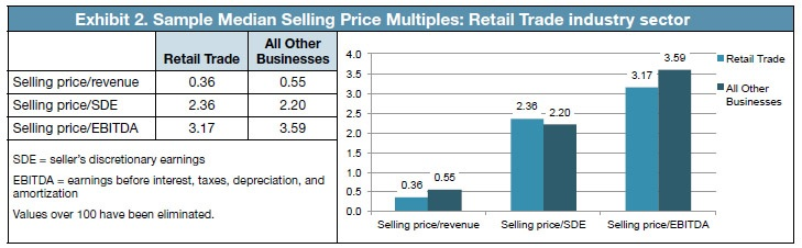 Exhibit 2. Sample Median Selling Price Multiples Retail industry sector