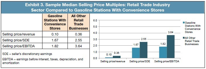 Exhibit 3. Sample Median Selling Price Multiples Retail Trade Industry Sector Compared to Gasoline Stations With Convenience Stores